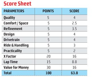 Mini Cooper S Convertible Score Sheet