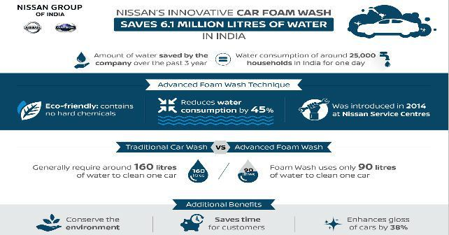 nissan foam wash infographic